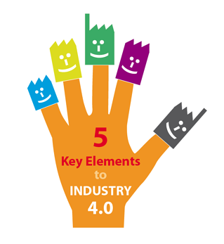 Implementation of Industry 4.0 contains 5 key elements.