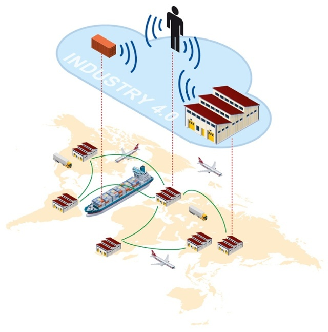 How Industry 4_0 Has Changed Global Supply Chain Management-1.jpg