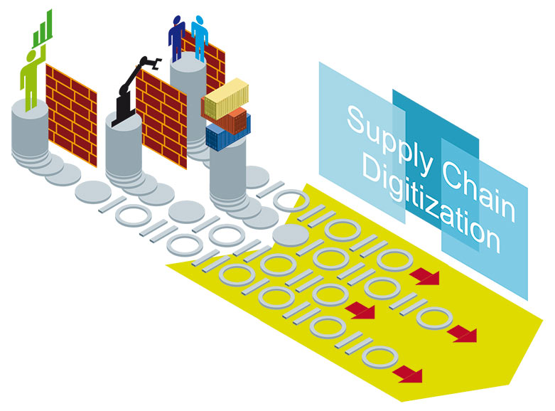 Supply chain digitization breaks down planning silos