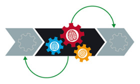 Getting the Most Out of an Integrated Supply Chain