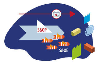 With strategic S&OE process supply chain leaders can reduce costs